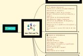 Mind map: Uso De Las Tic