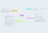 Mind map: Literacy