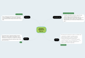 Mind map: Sistemas Numéricos Basicos