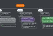 Mind map: Interacciones
