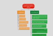 Mind map: The grammar-translationmethod. ''VS'' The DirectMethod