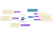 Mind map: Fines del Derecho