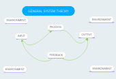 Mind map: GENERAL SYSTEM THEORY