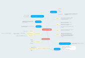 Mind map: MOVIMIENTO