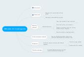 Mind map: Métodos de inveztigación