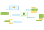 Mind map: Ambiente Virtual deAprendizaje