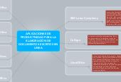 Mind map: APLICACIONES DE PRODUCTIVIDAD PARA LA ELABORACIÓN DE DOCUMENTOS ESCRITOS EN LINEA