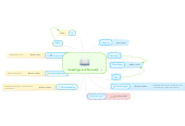Mind map: Greetings and farewalls