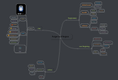 Mind map: forget and forgive