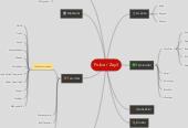 Mind map: Police / Zeyil