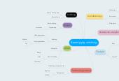 Mind map: Bæredygtig udvikling
