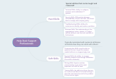 Mind map: Help Desk Support Professionals