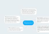 Mind map: MERCANCÍAS ENCONSIGNACIÓN