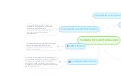 Mind map: FORMAS DE CONTRATACION