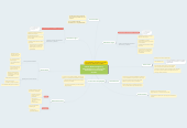 Mind map: Criticas Epistemológicas y Metodológicas a la Concepción Positivista en las Ciencias Sociales