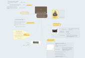 Mind map: Arquitectura Industrial