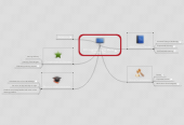 Mind map: XPO Logistics Social Media Training Plan