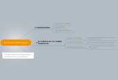 Mind map: RUTAS DE APRENDIZAJE