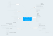 Mind map: How Facebook is different from other social media? And How can marketers leverage Facebook to promote their brands?
