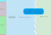 Mind map: La investigación documental y el Estado del arte como estrategias de investigación en ciencias sociales