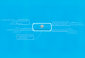 Mind map: Social Media Presentation Plan