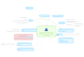 Mind map: key information that a new