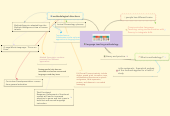 Mind map: language teaching methodology