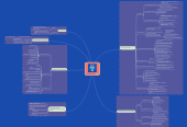 Mind map: Проектування