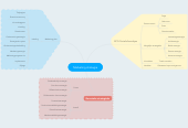 Mind map: Marketing strategie