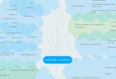 Mind map: Activiteiten uitvoeren