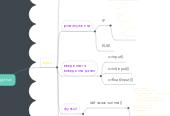 Mind map: інформація та повідомленя