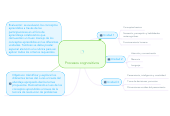 Mind map: Procesos cognositivos