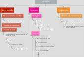 Mind map: Problemas, hipóteses e variáveis