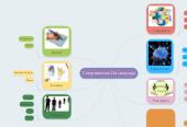 Mind map: Competencias De Lenguaja