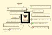 Mind map: Math 6
