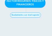 Mind map: FACTOR RECURSOS FÍSICOS Y FINANCIEROS