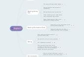 Mind map: English 3