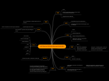 Mind map: HISTÓRIA DA TECNOLOGIA NA EDUCAÇÃO