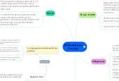 Mind map: El Derecho dePetición