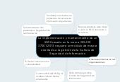 Mind map: La implementación y mantenimiento de un SGSI basado en la norma ISO/IEC 27001:2013 requiere un módulo de mejora orientado a la gestión de la Cultura de Seguridad de Información
