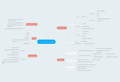 Mind map: Comunity Manager