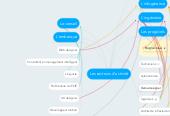 Mind map: Les secteurs d'activité