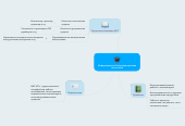 Mind map: Информационно-Коммуникационная технология