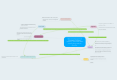 """Mind map: What were the impacts of Christopher Columbus' """"discovery"""" of the New World, on both Europe and the Americas."""