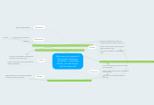 "Mind map: What were the impacts of Christopher Columbus ""discovery "" of the New World, on both Europe and the Americas?"