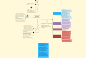 Mind map: group work