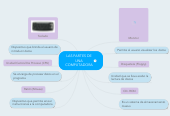 Mind map: LAS PARTES DE UNA COMPUTADORA