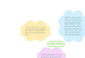 Mind map: MARIO FLORES