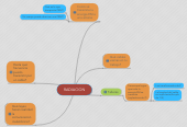 Mind map: RADIACION