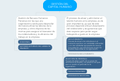Mind map: GESTIÓN DEL CAPITAL HUMANO